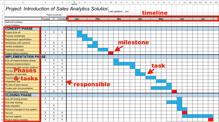 This project plan template is great for reporting project progress.