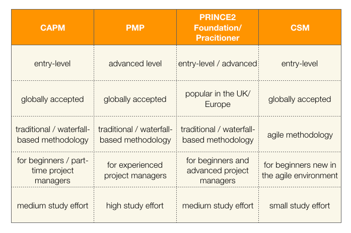 project management certifications: comparison table