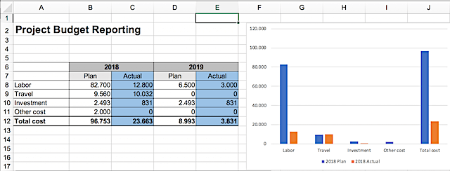 Screenshot from the project budget template for Excel that you can download on tacticalprojectmanager.com