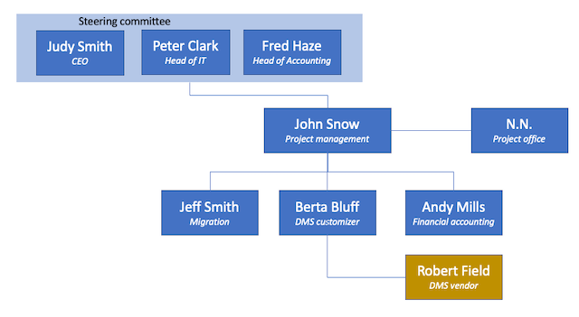 Steering committee in a project organization chart