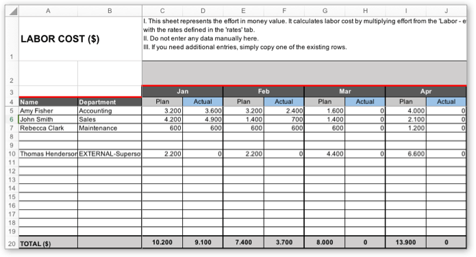 The project budget template automatically calculates the labor cost (using default rates)