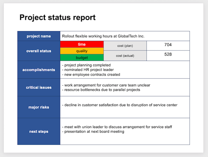 This project status template works for any project.