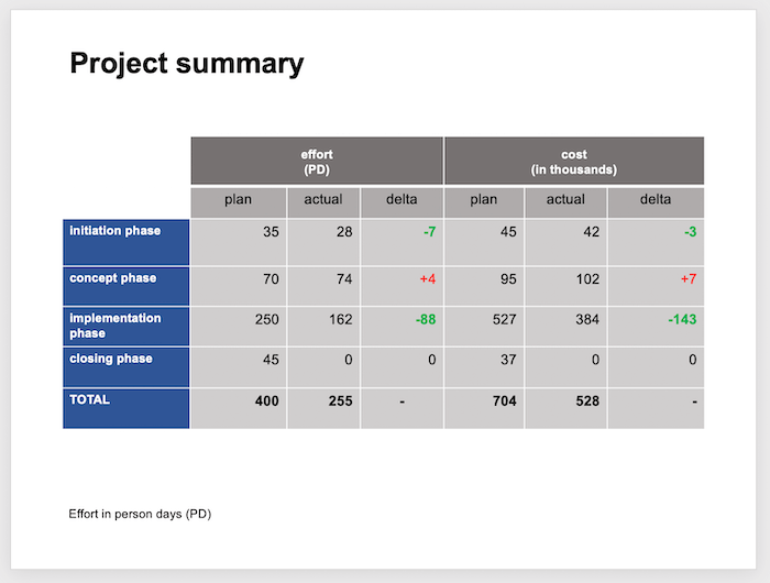 A good project status template should also show cost and effort.