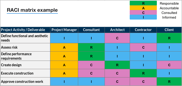 Create A Raci Matrix So Everyone Knows Their Role With