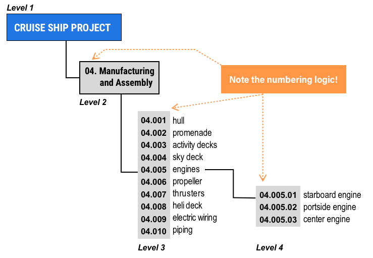 Detailed tree of a Work Breakdown Structure