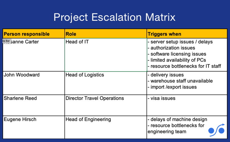 Article about an escalation matrix template for Excel for projects