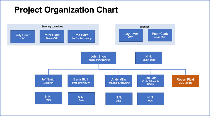 This project organization chart template can be used as basis to create your own project org chart.
