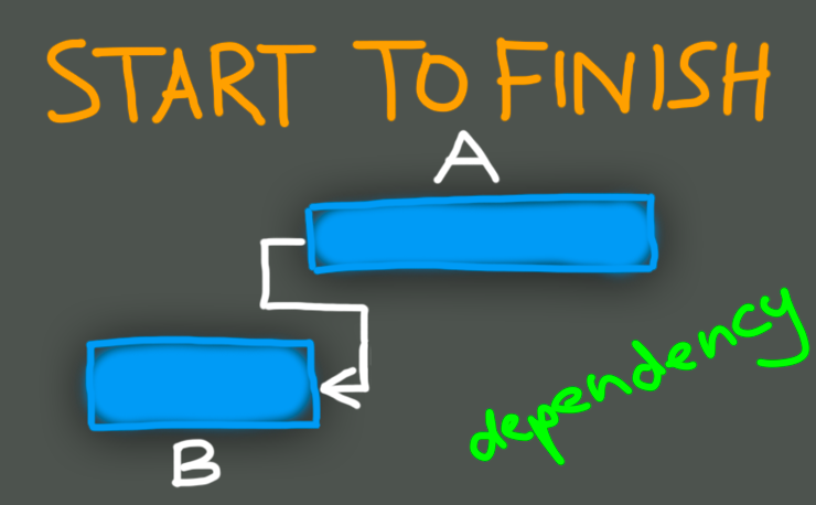 Start-to-finish task dependency featured image