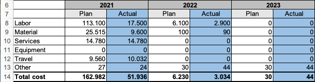 Summary report of the project budget template in Excel